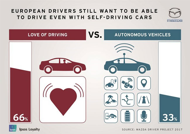 Most Europeans prefer driving to self driving cars