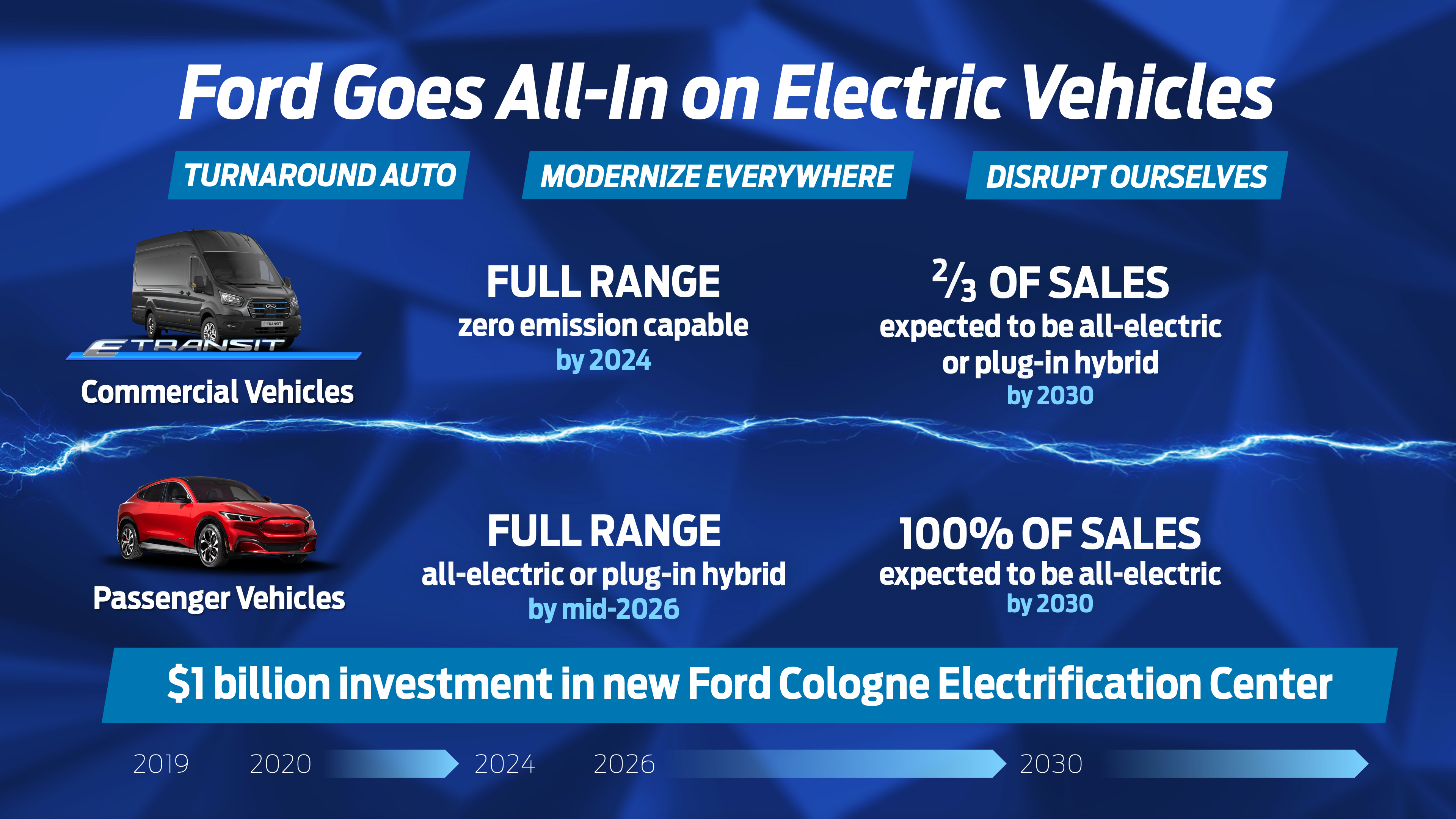 Ford moving to be all-electric in next 9 years